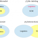 Traditional Definition of Logistics and Supply Chain