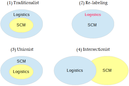 supply chain management reverse logistics vs Identify possible problems and potential solutions to such reverse logistics  problems there are  managing product returns, real-time inventory, and  workflow.